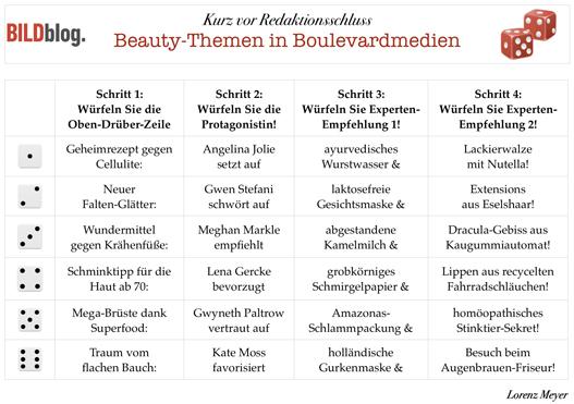 Zum Würfeln: Beauty-Themen in Boulevardmedien